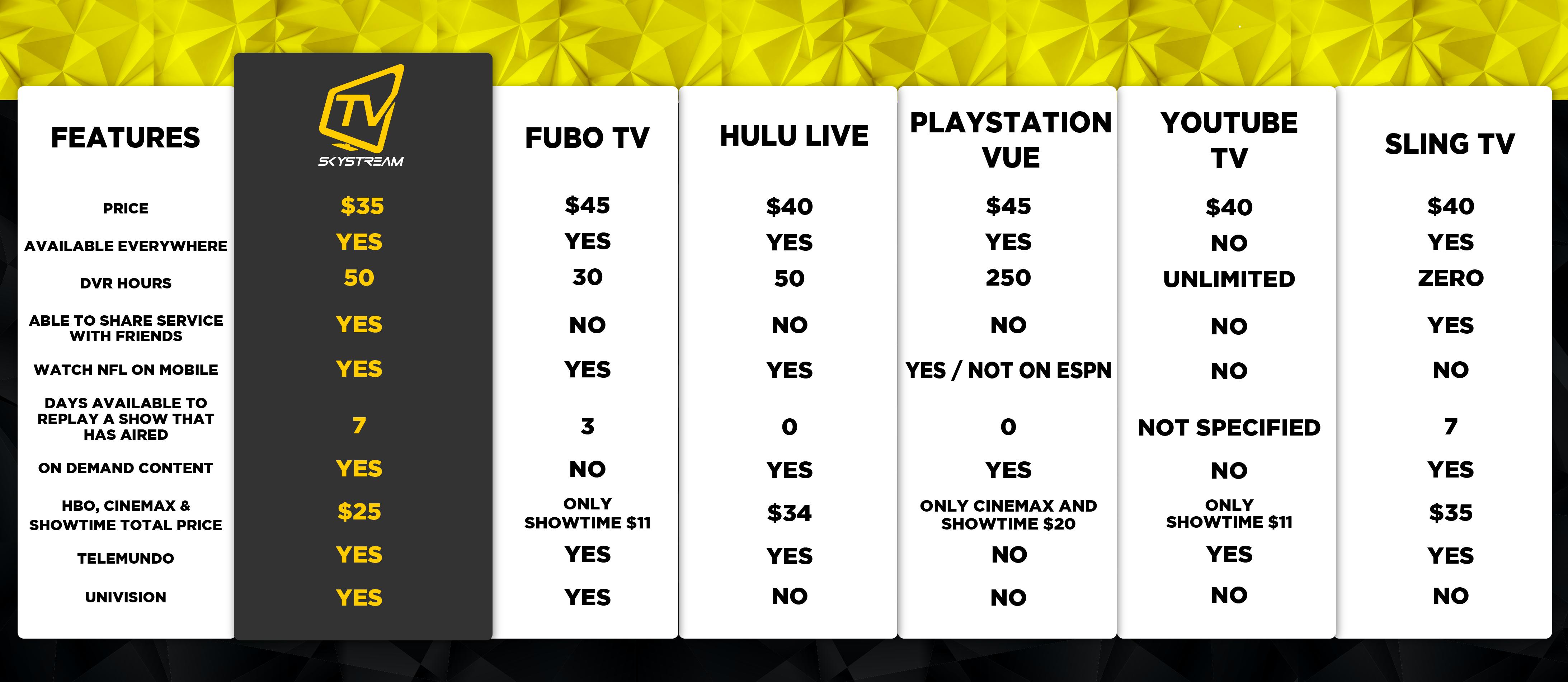 Sky Stream TV Price Comparison – Simply Kodi